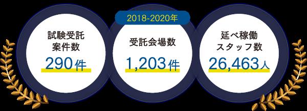 試験受託案件数:290件 / 受託会場数:1,203件 / 延べ稼働スタッフ数:26,463人(2018-2020年)